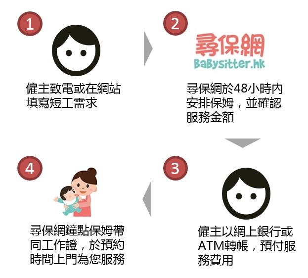 鐘點/兼職保姆服務流程-尋保網-輕鬆聘請香港本地保姆|保母|陪月